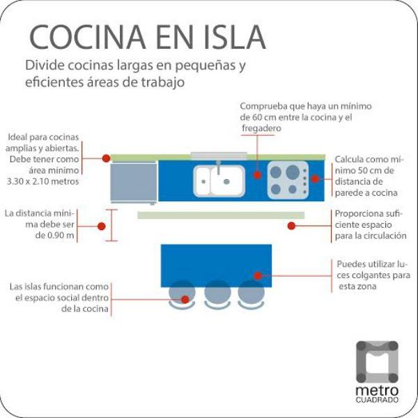 Gu a de distribuci n de una cocina cocina decora ilumina for Medidas isla cocina